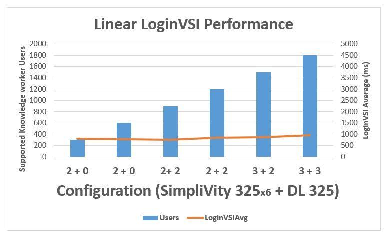 HPE_SimpliVity-LoginVSI.JPG