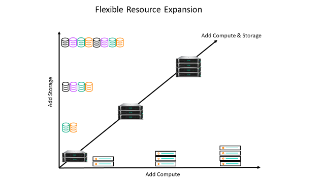 HPE_SimpliVity-flex_resource_expansion.png