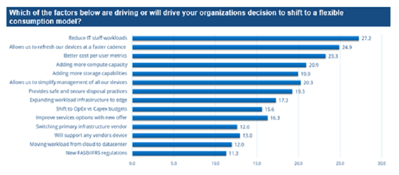 IDC on the factors that guide organizations to move to flexible consumption patterns