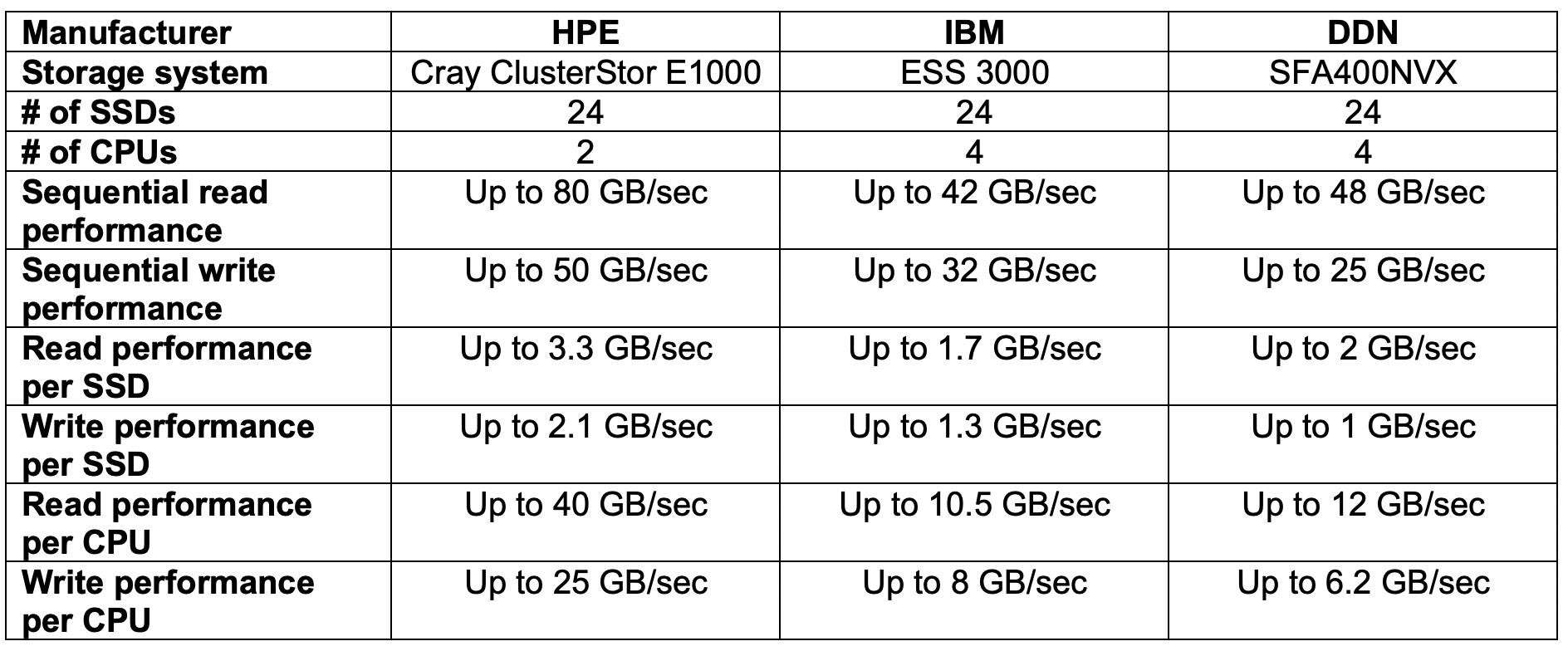 HPE HPC storage - comparison table.png