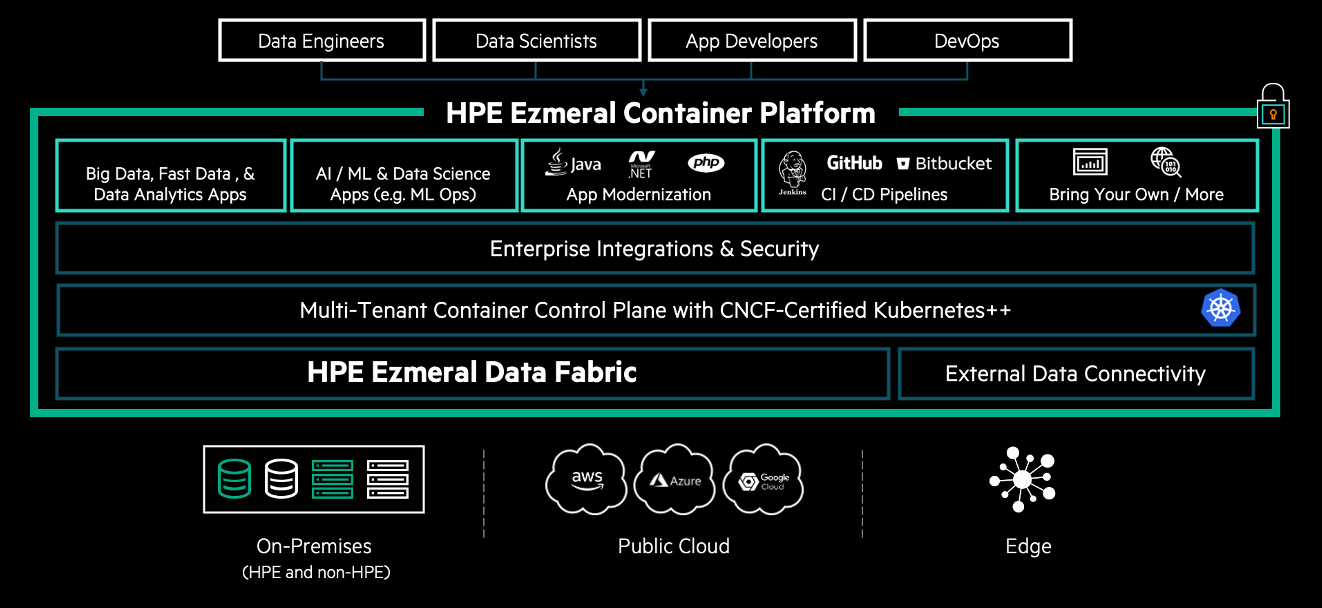Figure 1. HPE Ezmeral Container Platform