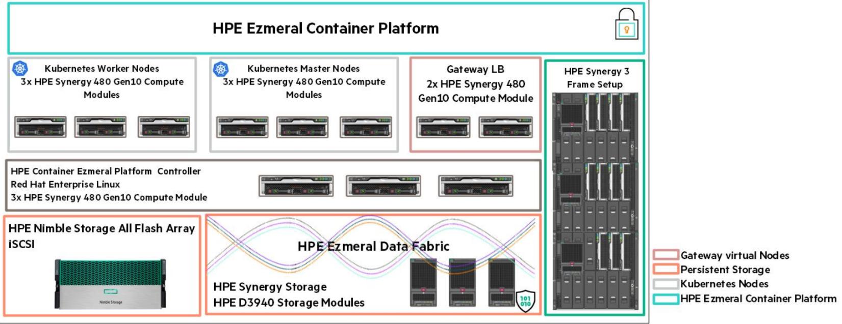 Figure 2. HPE Ezmeral Container Platform Solution Architecture