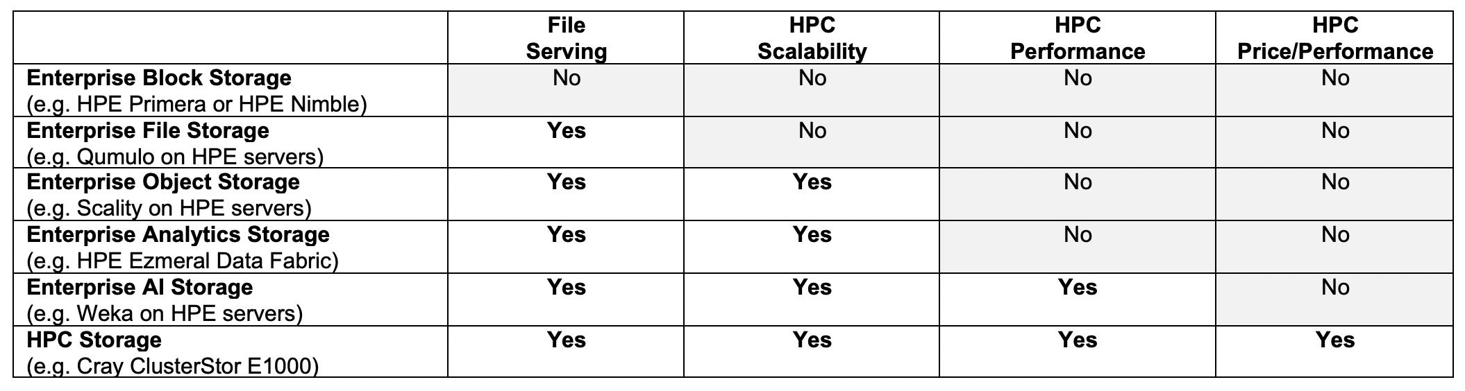 HPC Storage comparison.png