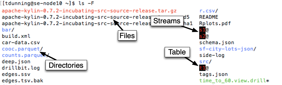 """Figure 2. This diagram shows the result of listing directory contents in an HPE Ezmeral Data Fabric volume using the standard Linux tool """"ls"""". As you might expect, the contents include files and sub-directories, but also include message streams (accessible using the Kafka API) and a table."""