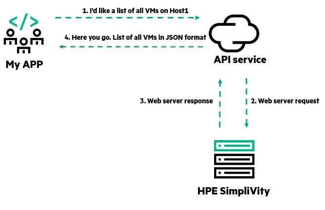 HPE SimpliVity REST API call.