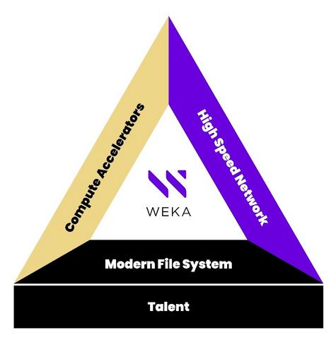Figure 1. Essential elements in a competitive AI setup