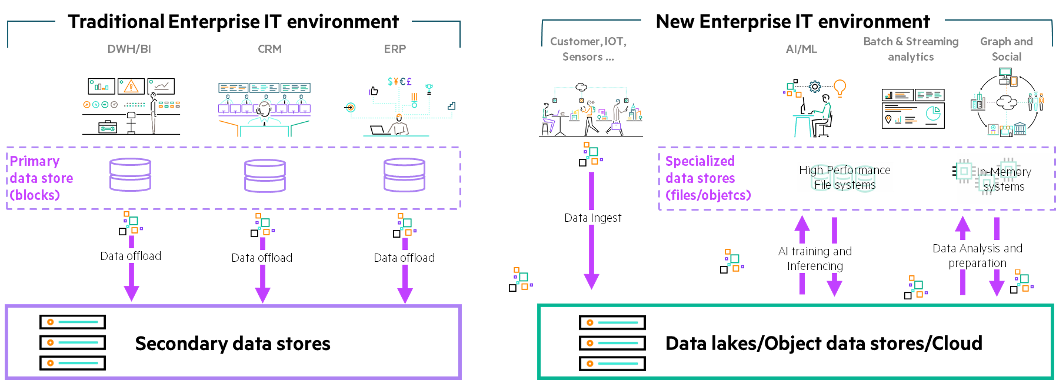 New and old data movement paradigms