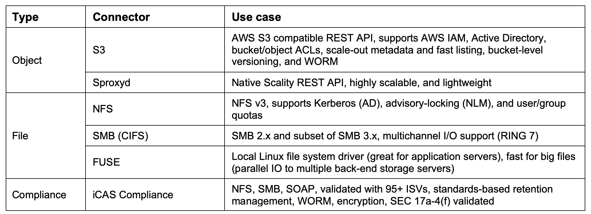 HPE data store-Scality RING-table.png