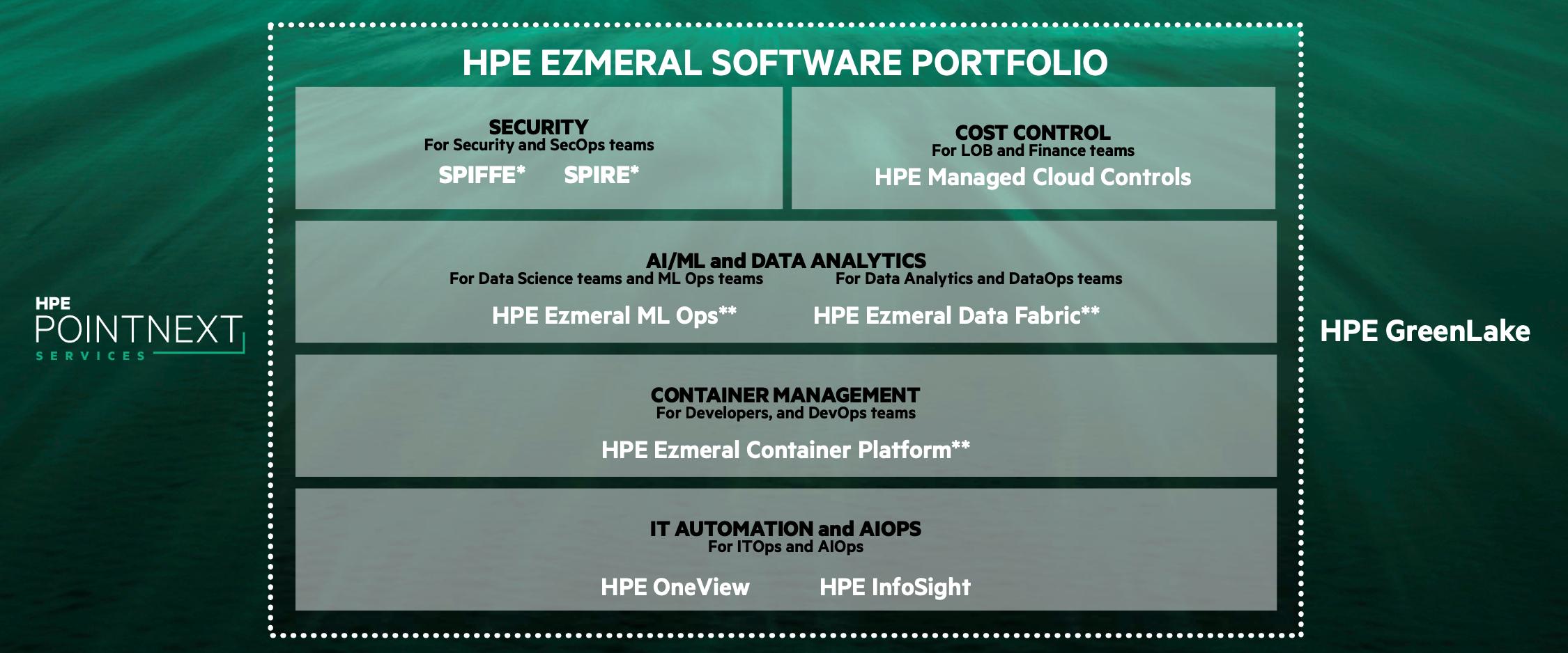 Die Komponenten des neuen HPE Ezmeral Softwareportfolios im Überblick (* = Open Source; ** = läuft auf jeder Hardware und in jeder Cloud)