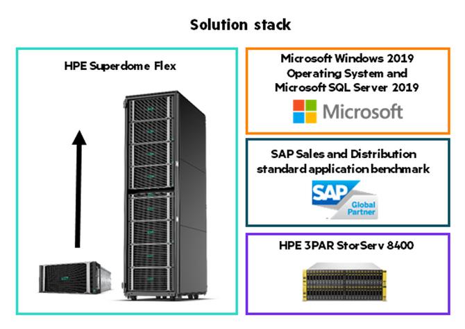 HPE Superdome Flex solution stack.png