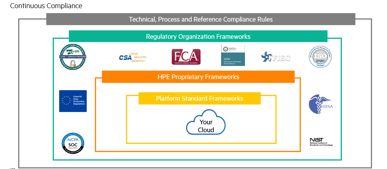 HPE Cloud Managed Services.PNG