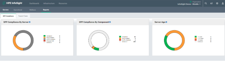 SPP Compliance by Server