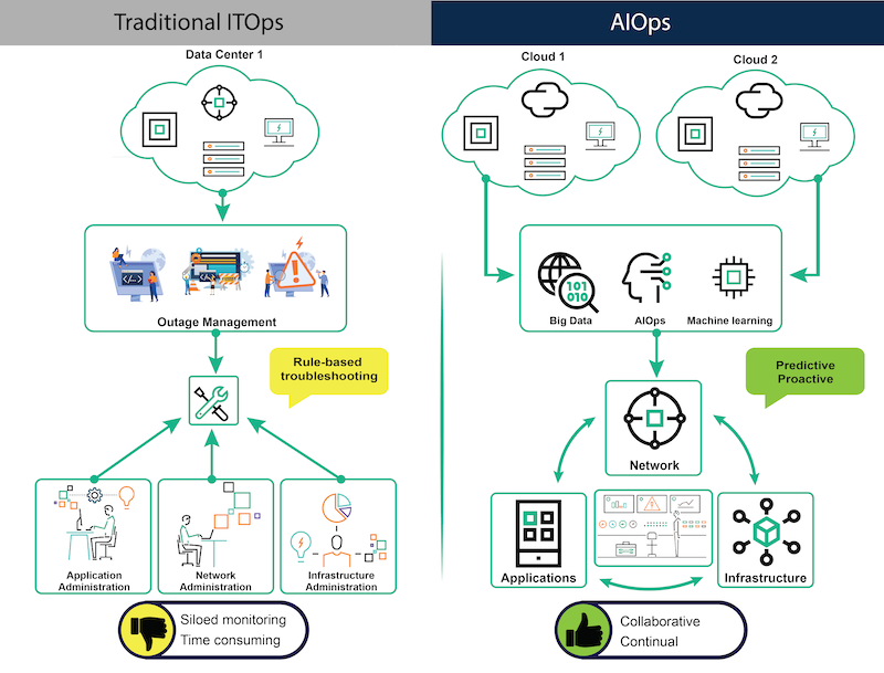 HPE AIOps vs traditional AIOps.png