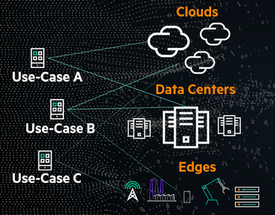 Use cases need to access data from multiple locations.