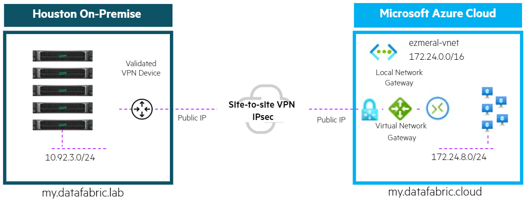 Site to Site VPM image.png