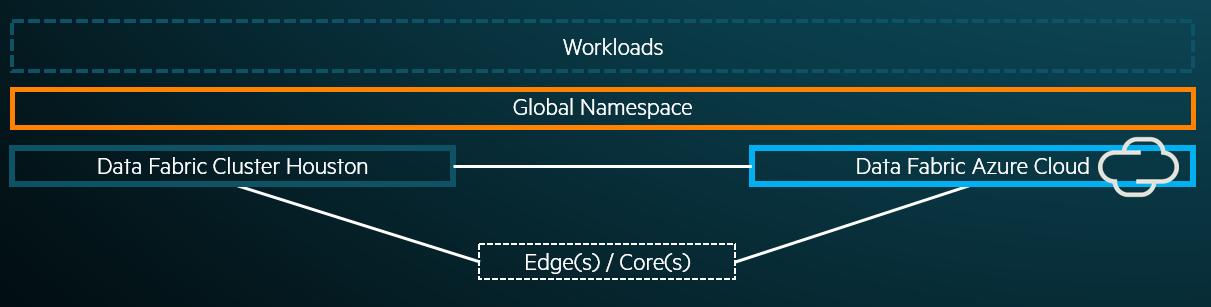 Global Namespace image.png