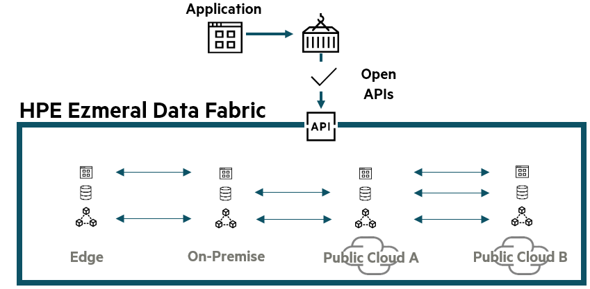 HPE Ezmeral Data Fabric image.png