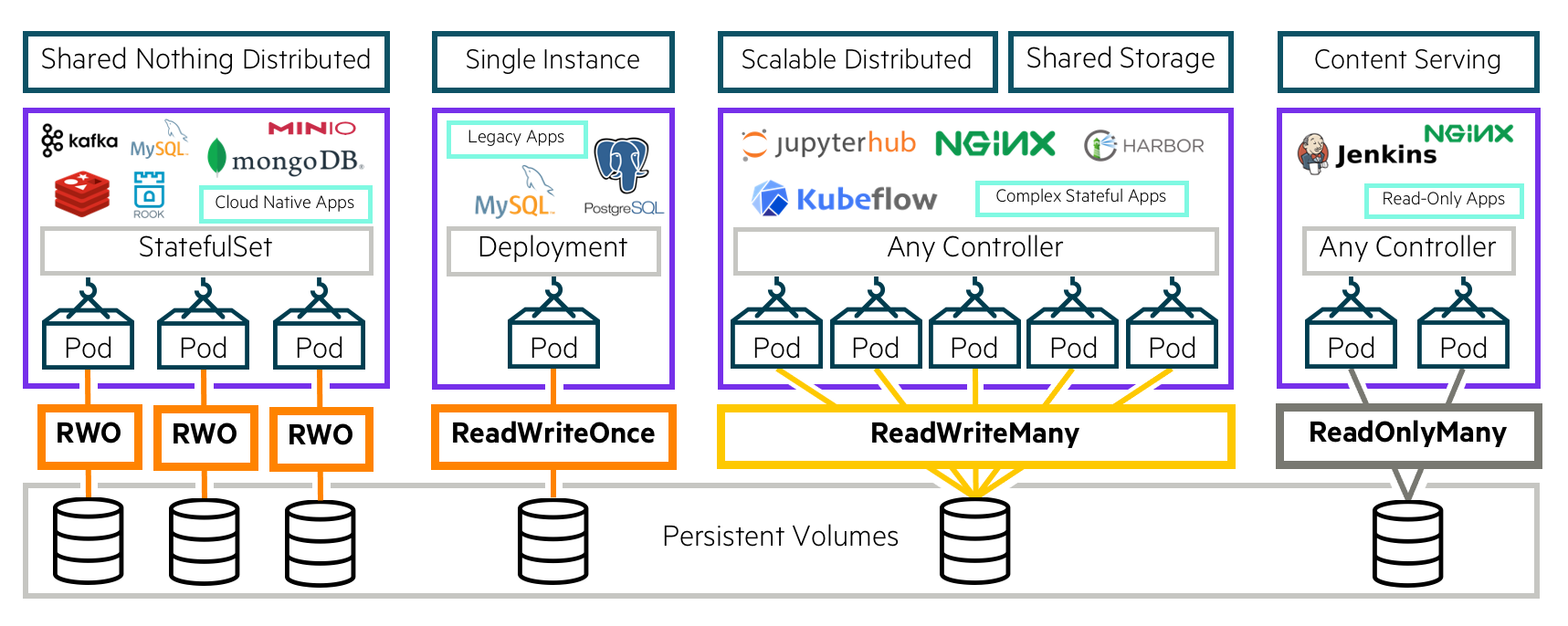 HPE CSI Driver for Kubernetes with the NFS Server Provisioner