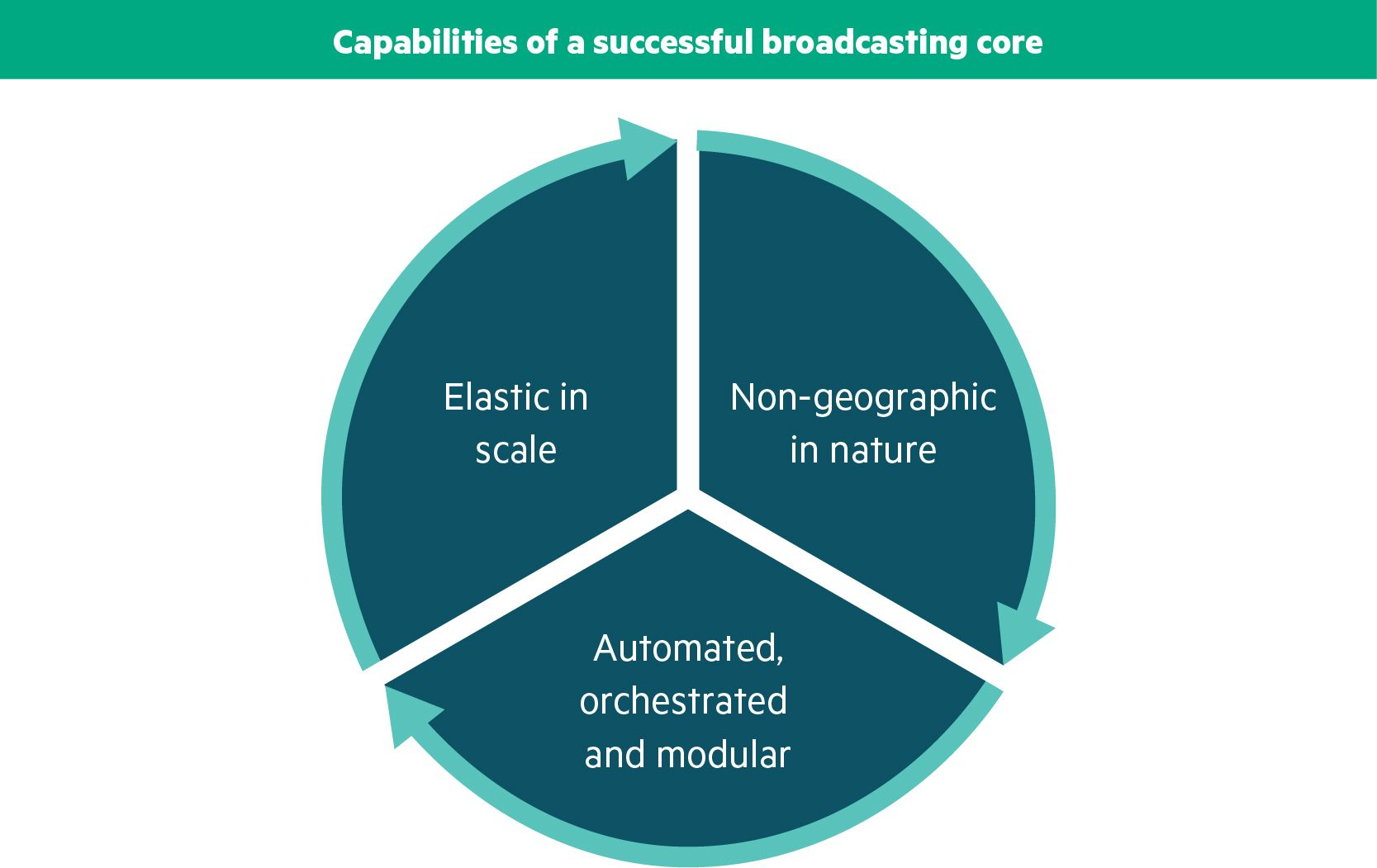 HPE-LI-0003_Broadcast_Core_Capabilities_Graphic.jpg