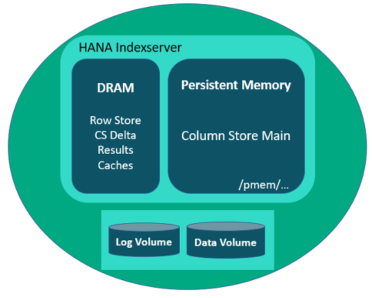 Figure 1: Contents in HPE Persistent Memory and DRAM