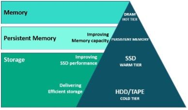 Figure 2: HPE Persistent Memory and remaining memory types by tier