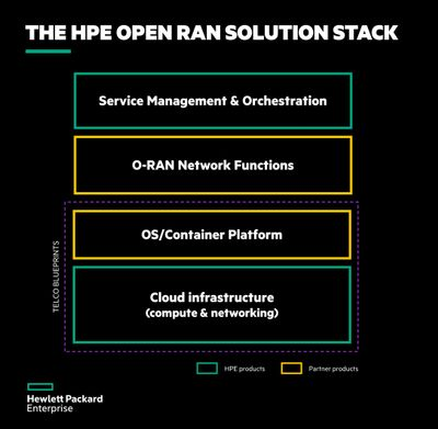 HPE Open RAN Solution Stack