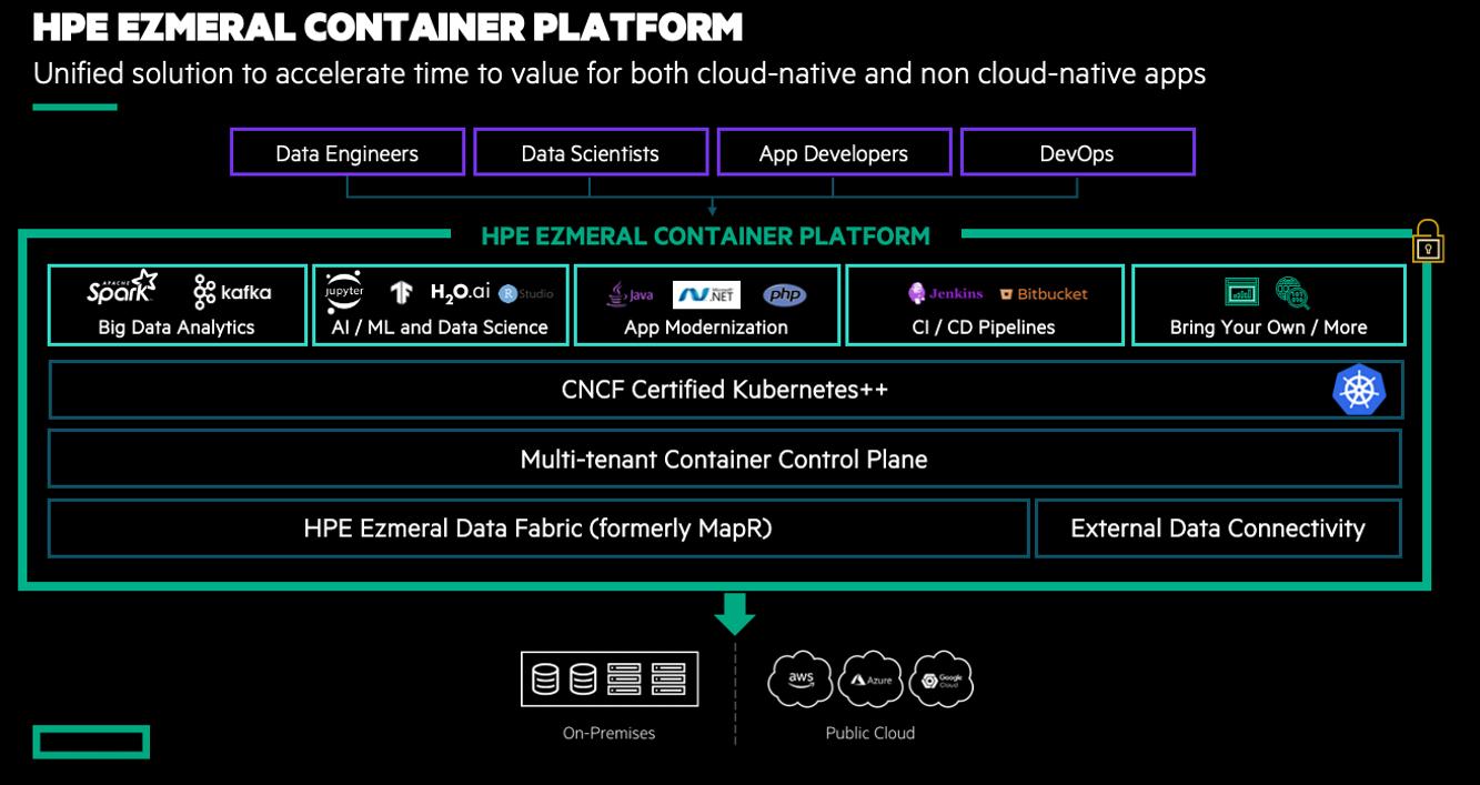 Figure 1 - HPE Ezmeral Container Platform Architecture