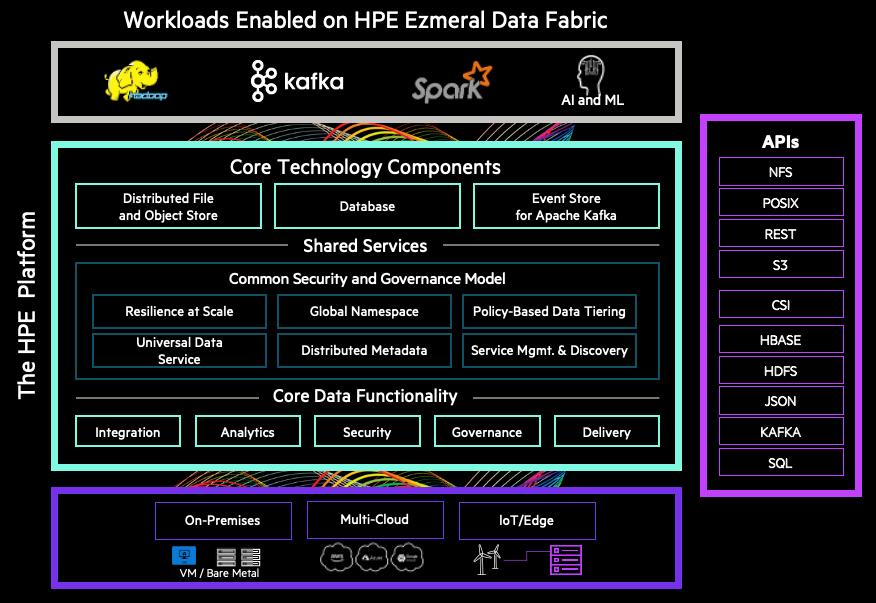 Figure 3 - HPE Ezmeral Data Fabric