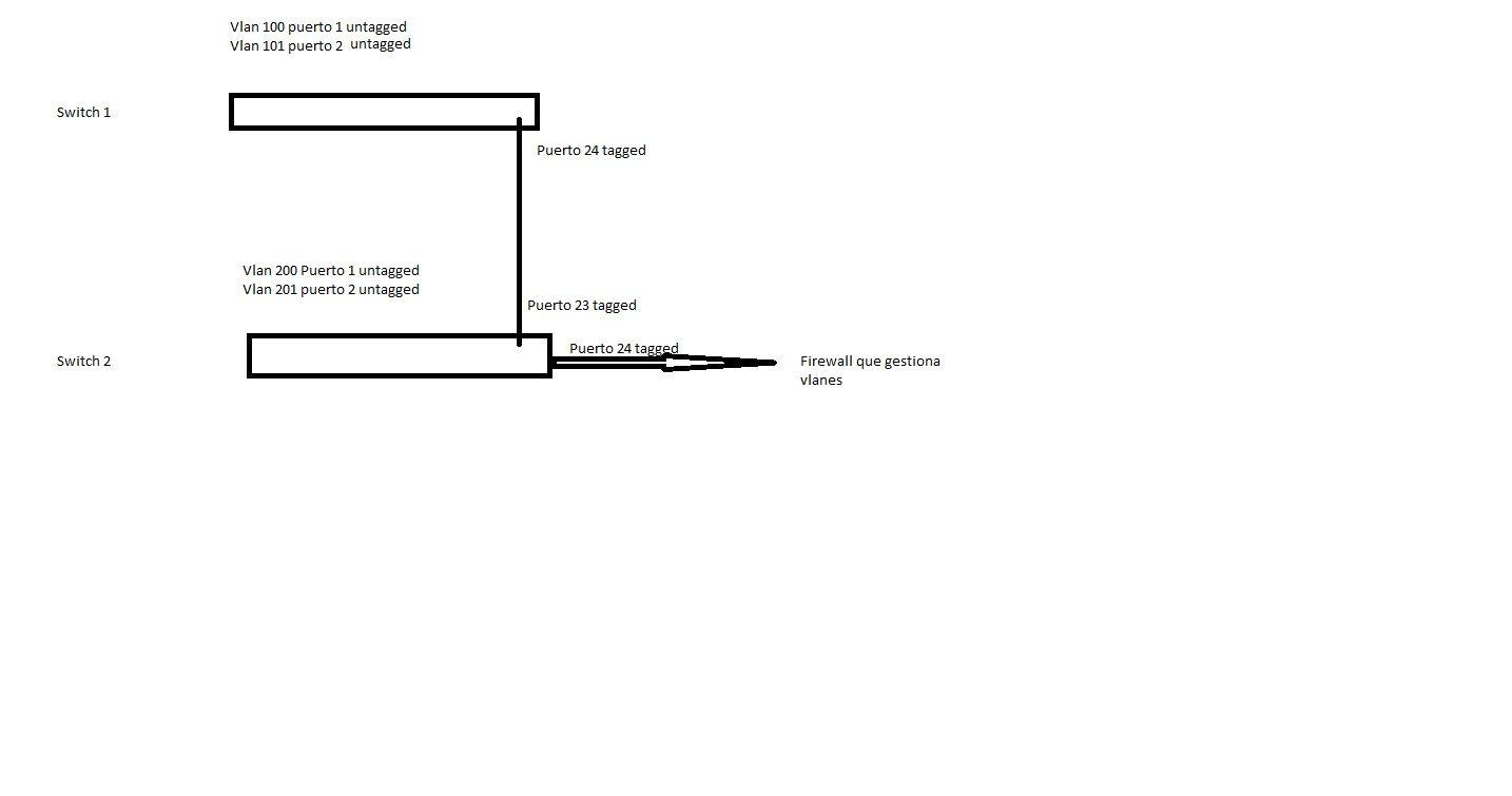 Interconexion switches vlanes.jpg
