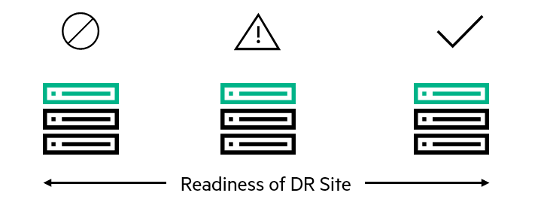 Readiness of disaster recovery site-HPE blog.png