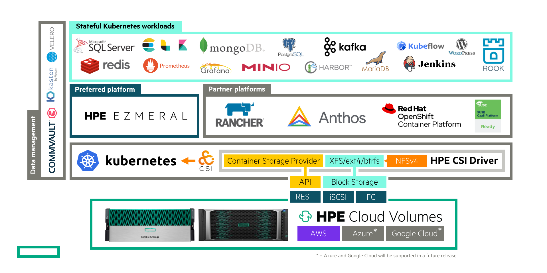 At a glance: HPE CSI Driver for Kubernetes