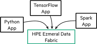 Figure 3. Global namespace delivers a unified infrastructure to apps and workloads