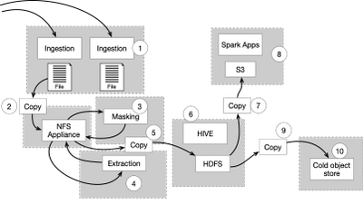 Figure 1. Data management architecture using  multiple point solutions