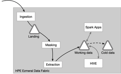 Figure 2. Simplified architecture of HPE Ezmeral Data Fabric