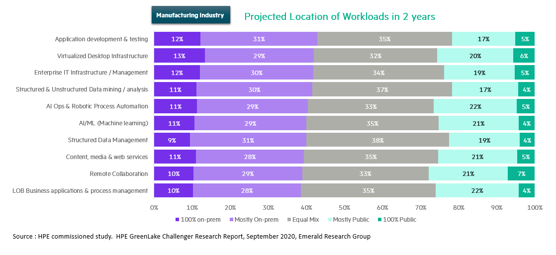 Manufacturing projected workloads.png