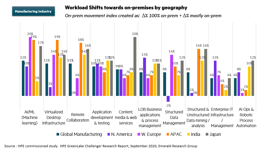 Workload shifts by geography.png