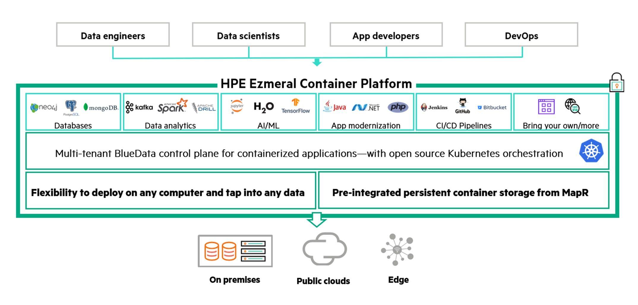 hpe-ezmeral-container-platform.jpg