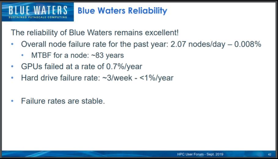 Blue Waters Reliatibliy.png
