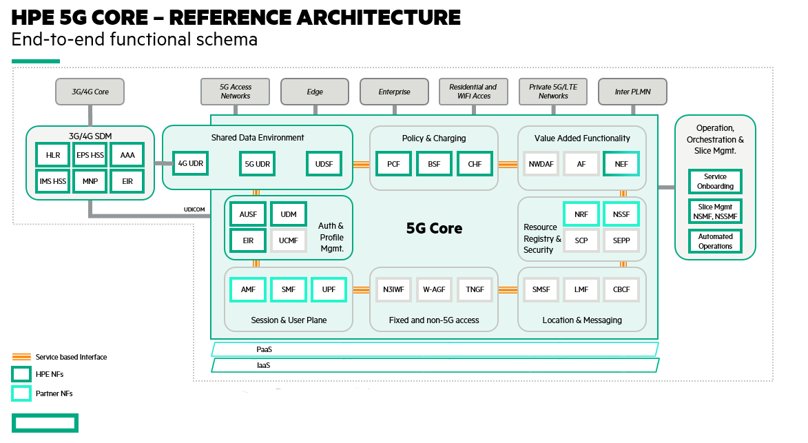HPE-GreenLake-telco-cloud-services-graphic 1.png