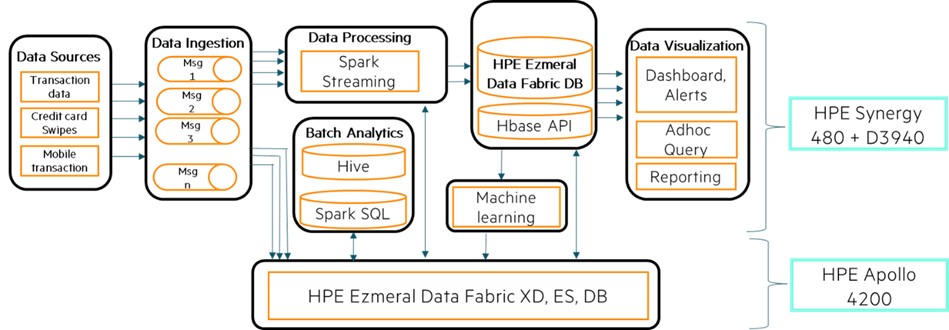 Figure 1. High-level Solution Architecture