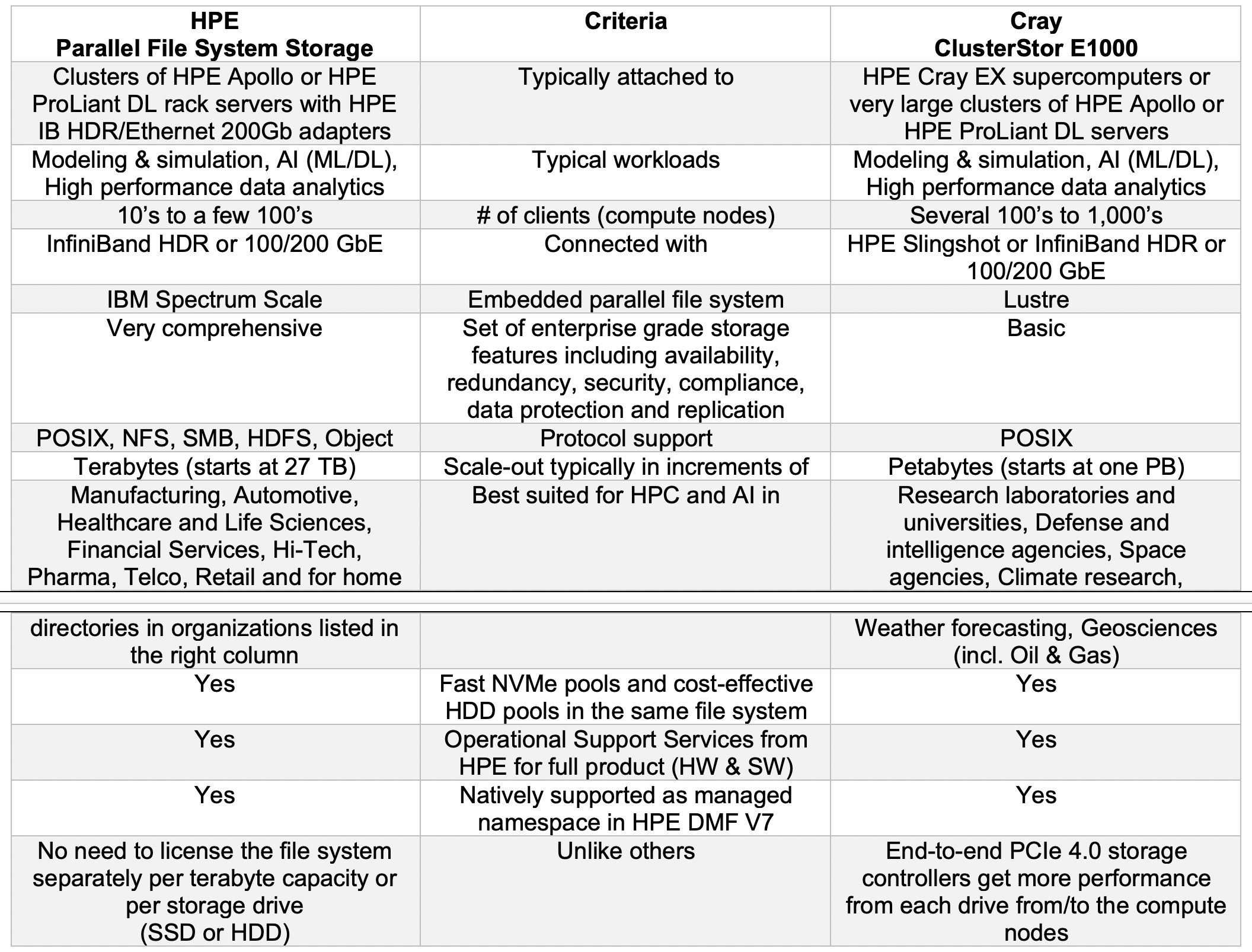 HPC-parallel storage-table.png
