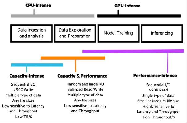 HPE-AI-CPU-GPU comparison.png