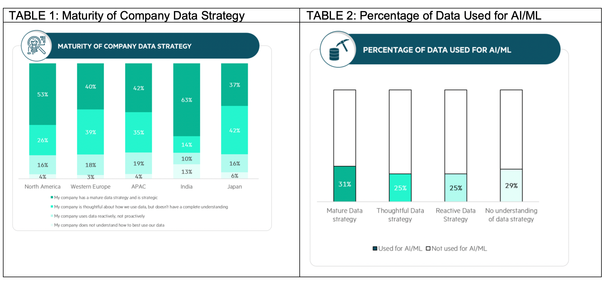 HPE-Maturity of Company Data-table-blog.png