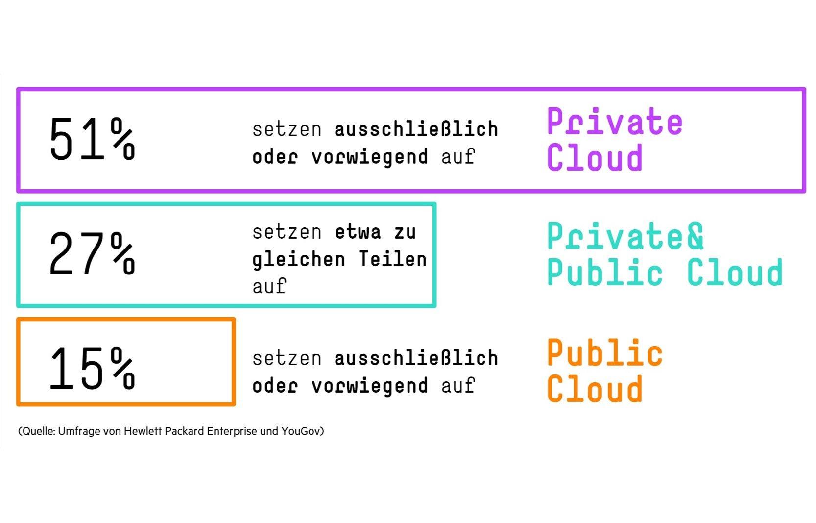 Corona-Zwischenbilanz: Umfrage von HPE und YouGov zur Cloud-Nutzung unter 827 Führungskräften in Deutschland