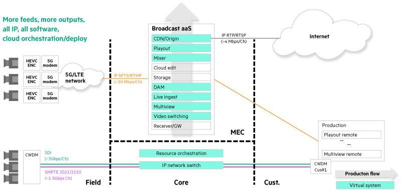 Figure 1: Broadcasting methods