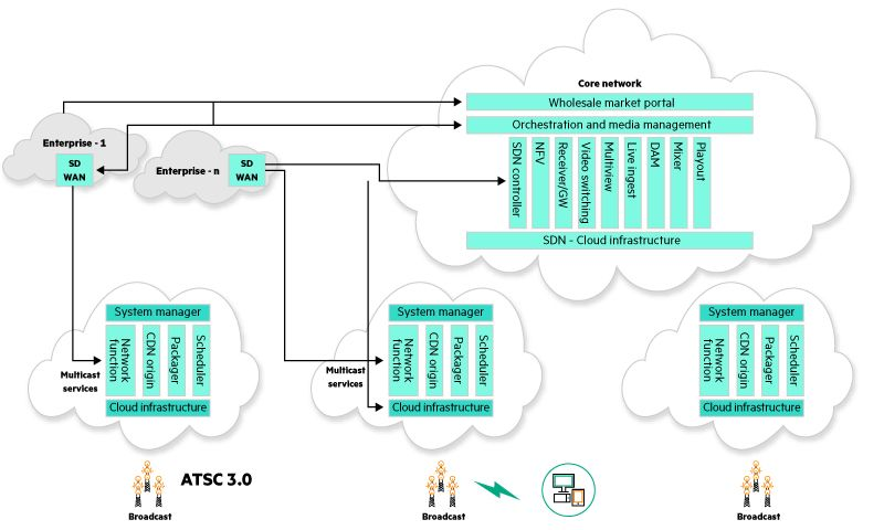 Figure 2: Enable multicast distribution on the edge with ATSC 3.0