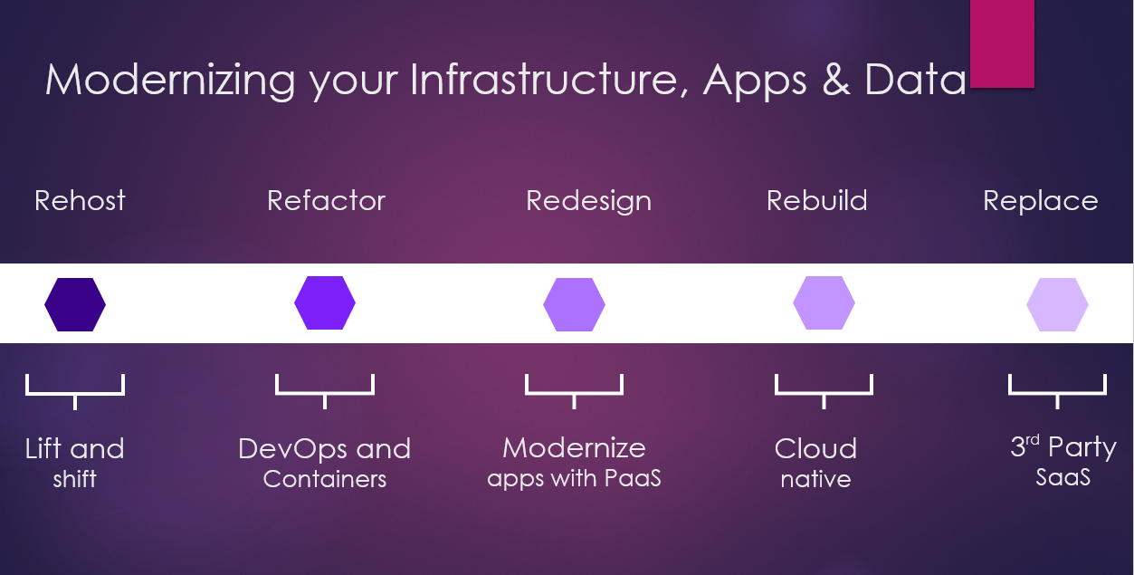 Figure 1. Different ways to modernize an application