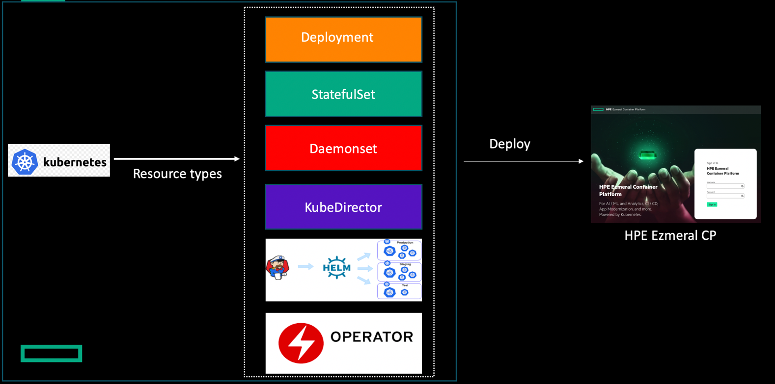 Figure 2. Kubernetes Deployment Options for Apps Refactor and Redesign