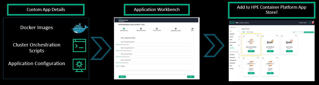 Figure 3. With the HPE Ezmeral Application Workbench, you can update legacy source code to build a new, custom docker image, and convert your legacy application into a microservice-based, modern application.