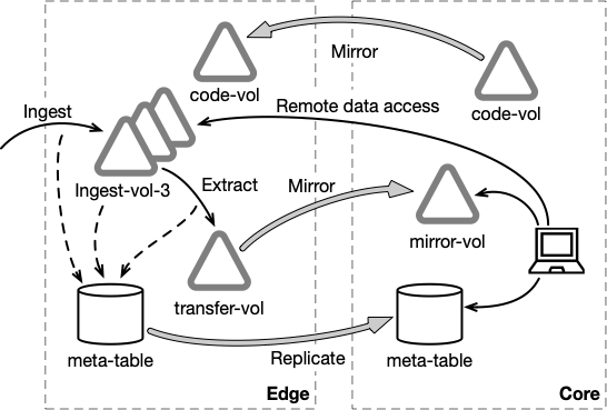 Fig2-HPE-Ezmeral-Data-Fabric-core2edge.png
